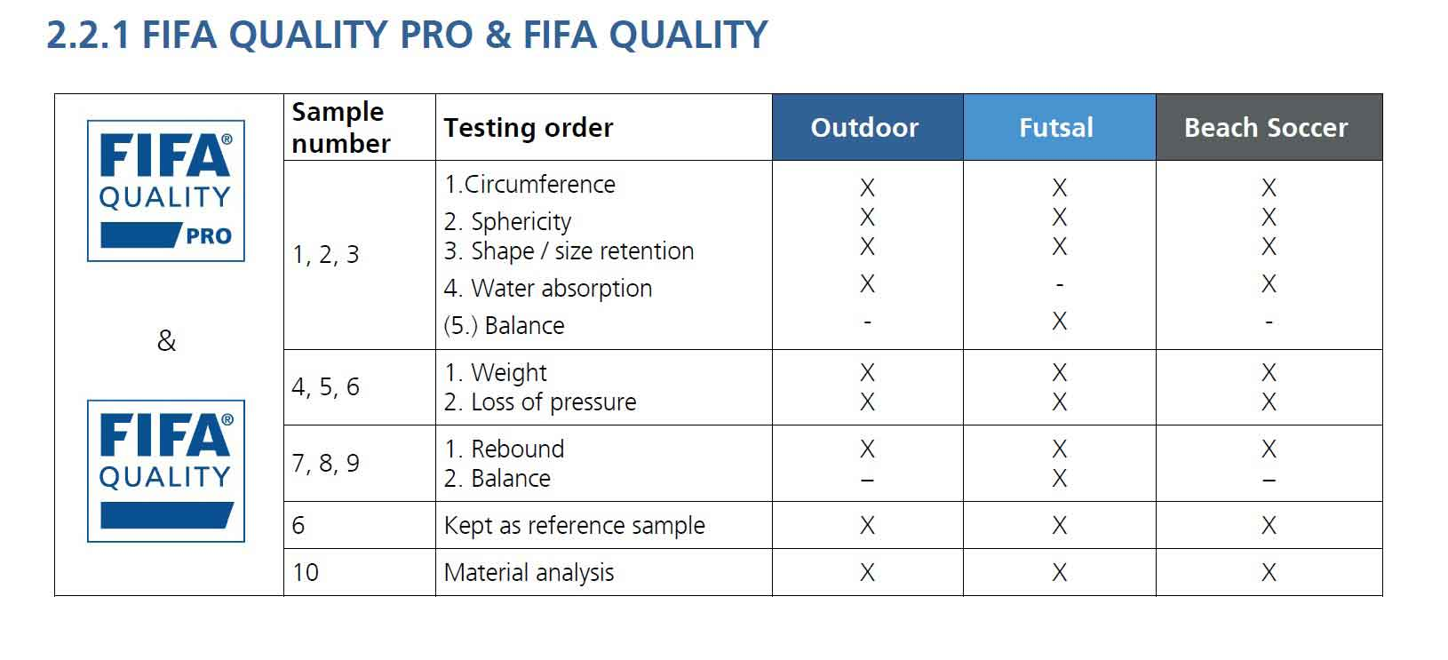 порядок тестирования fifa quality