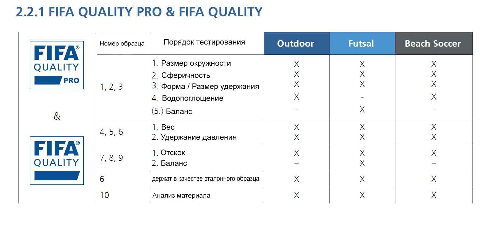 порядок тестирования fifa quality pro