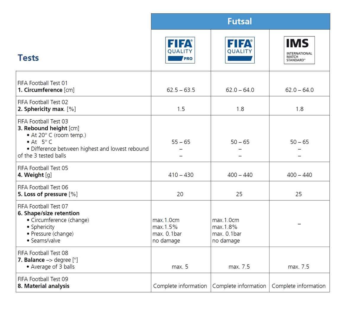 таблица показателей для мяча fifa quality pro