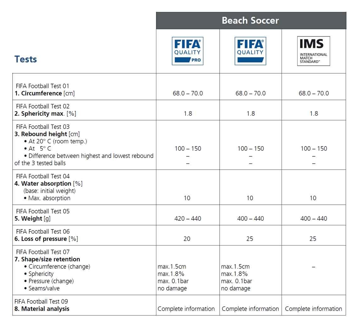 таблица показателей для мяча ims
